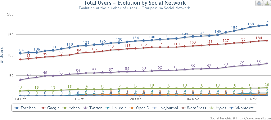 Social Insights: Evolution by Social Network