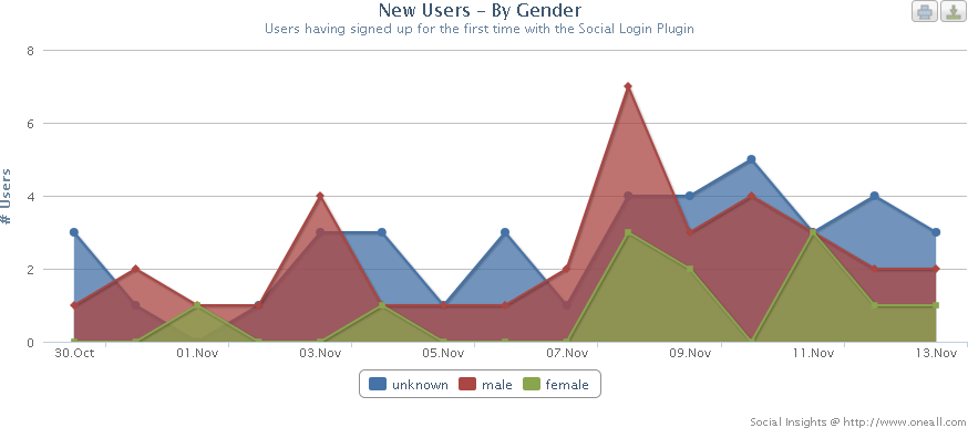 Social Insights: New Users by Gender