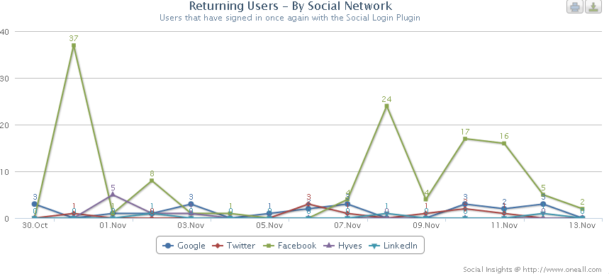 Social Insights: Returning Users by Social Network