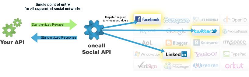 Social API: Social Network Integration API