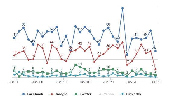 Social Login Distribution