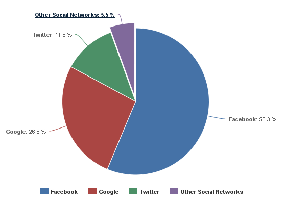 Social Network Usage