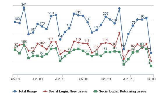 Social Login Usage