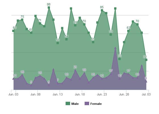 Social Network Genders